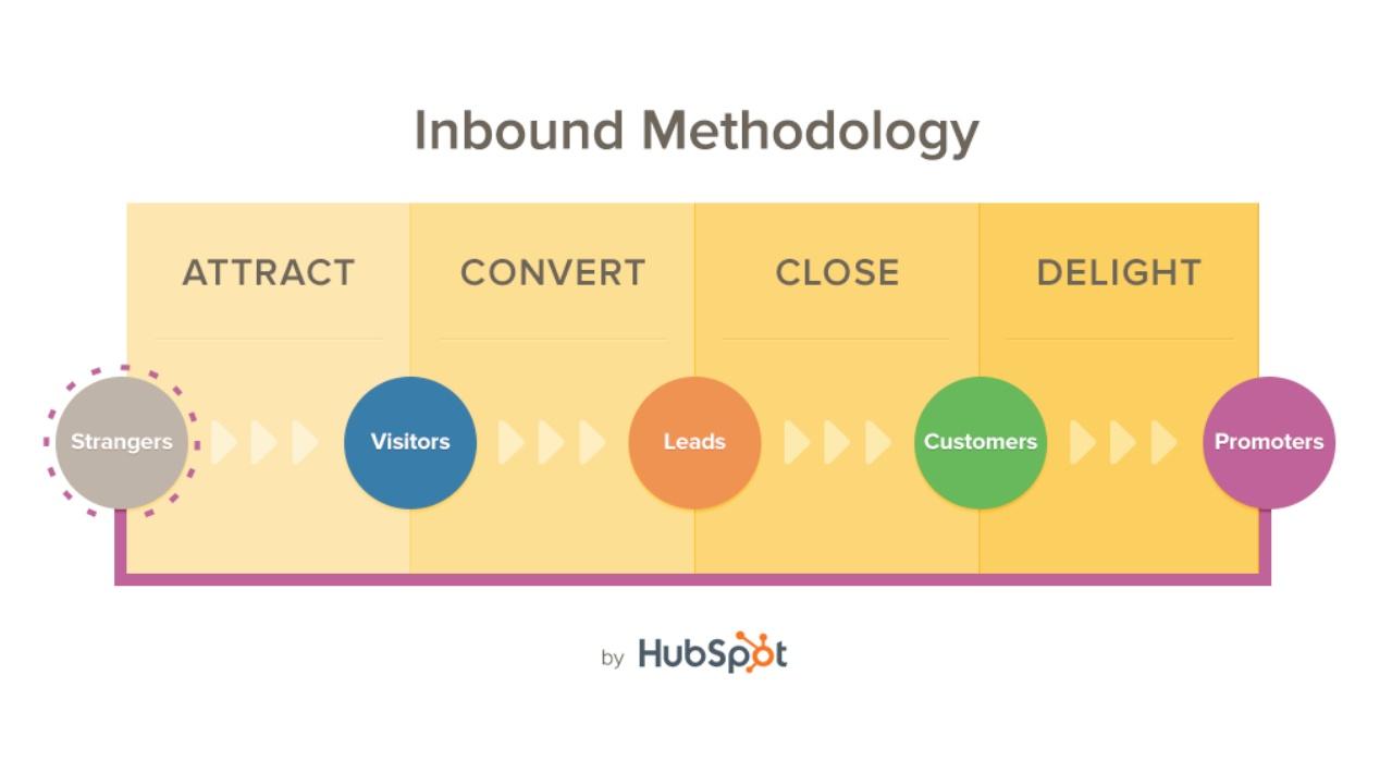 Inbound-Methodology